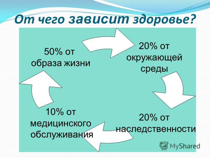 20% от окружающей среды 20% от наследственности 10% от медицинского обслуживания 50% от образа жизни От чего зависит здоровье?