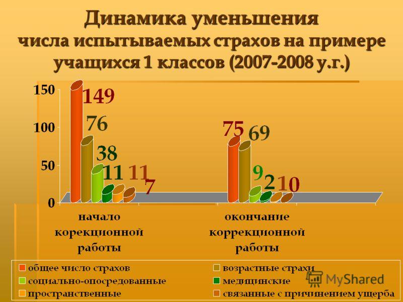Динамика уменьшения числа испытываемых страхов на примере учащихся 1 классов (2007-2008 у.г.)