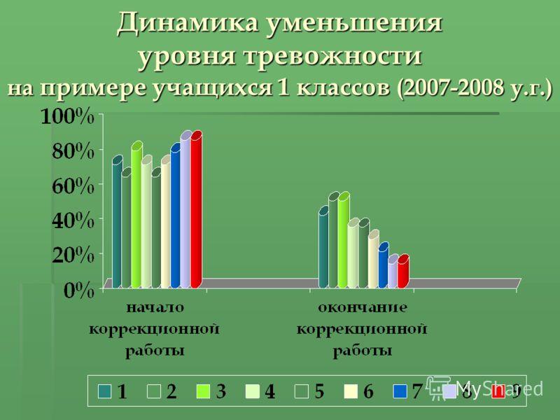 Динамика уменьшения уровня тревожности на примере учащихся 1 классов (2007-2008 у.г.)