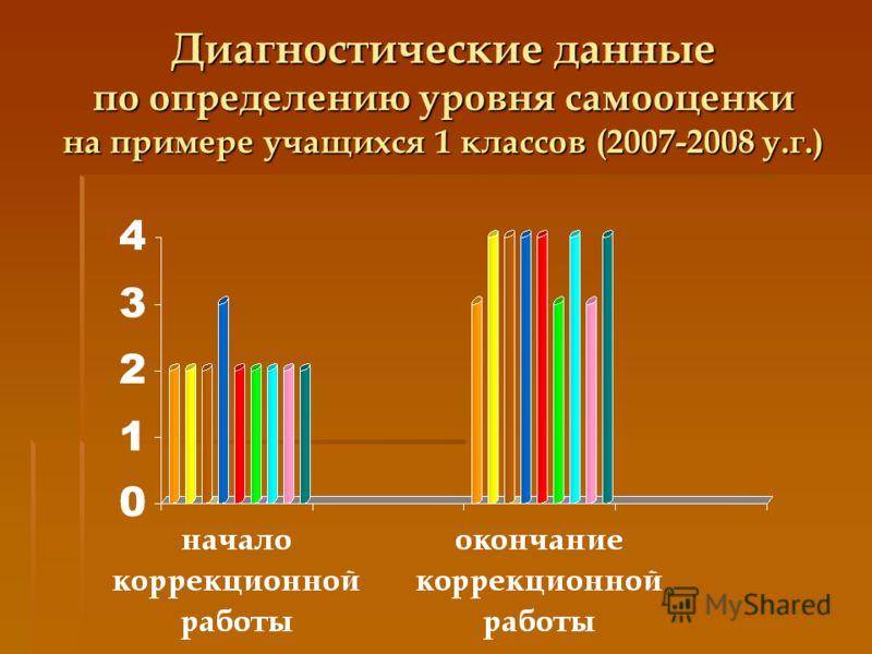 Диагностические данные по определению уровня самооценки на примере учащихся 1 классов (2007-2008 у.г.)