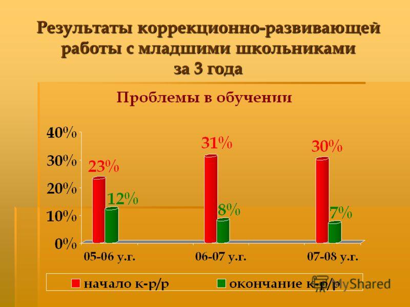 Результаты коррекционно-развивающей работы с младшими школьниками за 3 года