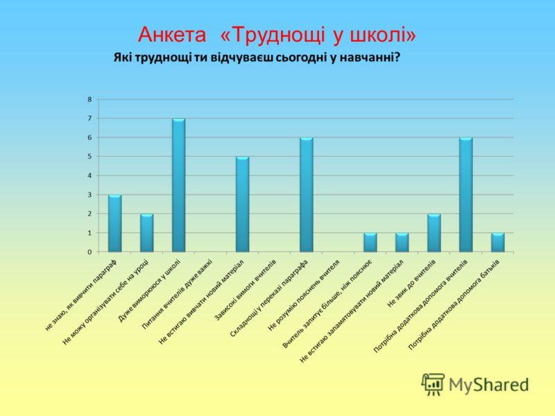Анкета «Труднощі у школі»