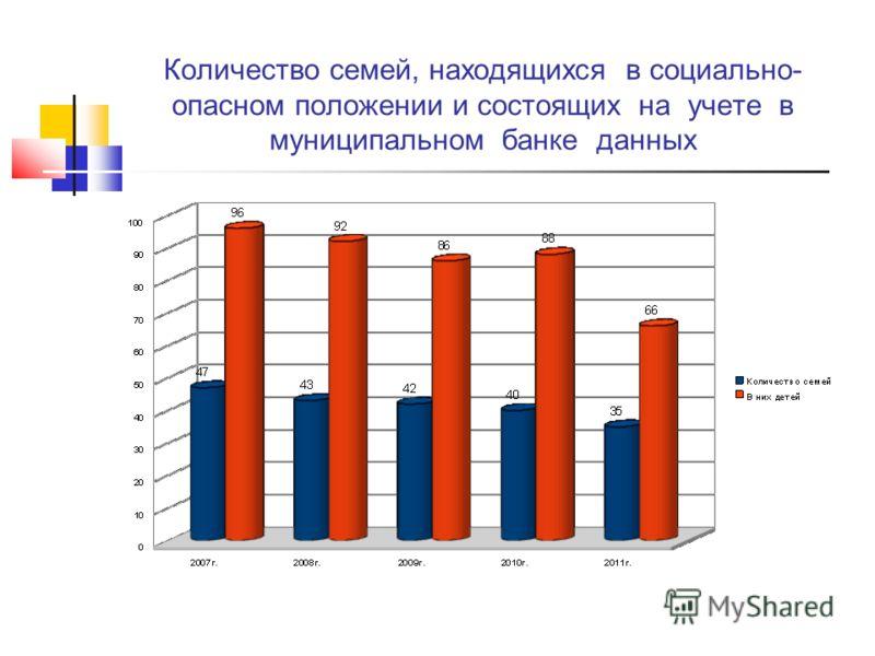 Количество семей, находящихся в социально- опасном положении и состоящих на учете в муниципальном банке данных