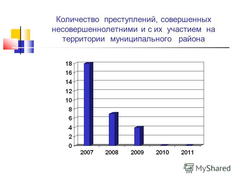 Количество преступлений, совершенных несовершеннолетними и с их участием на территории муниципального района