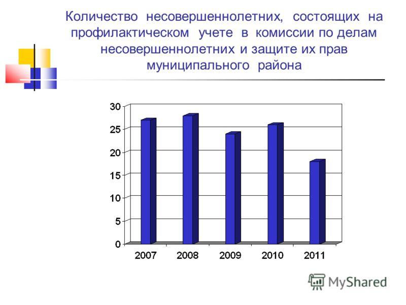 Количество несовершеннолетних, состоящих на профилактическом учете в комиссии по делам несовершеннолетних и защите их прав муниципального района