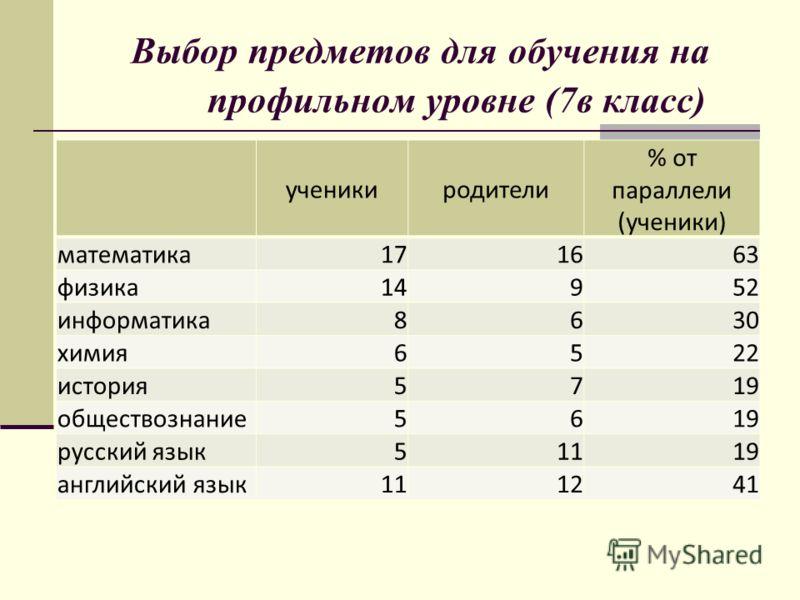 ученикиродители % от параллели (ученики) математика 1716 63 физика 149 52 информатика 86 30 химия 65 22 история 57 19 обществознание 56 19 русский язык 511 19 английский язык 1112 41