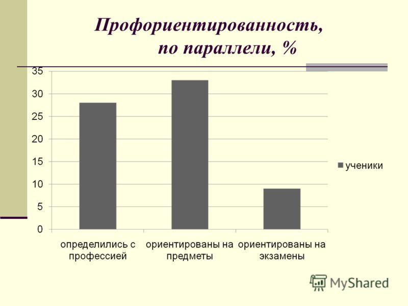 Профориентированность, по параллели, %