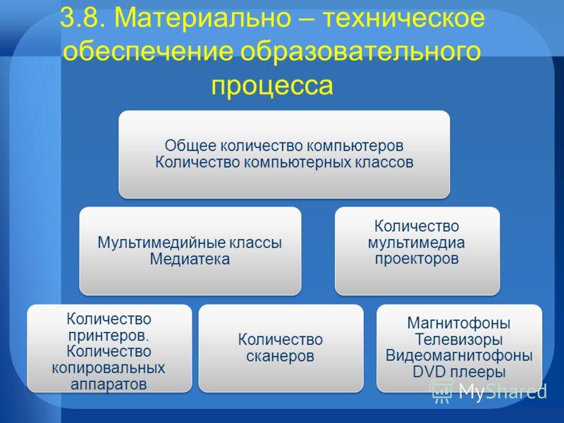 Общее количество компьютеров Количество компьютерных классов Мультимедийные классы Медиатека Количество принтеров. Количество копировальных аппаратов Количество сканеров Количество мультимедиа проекторов Магнитофоны Телевизоры Видеомагнитофоны DVD пл
