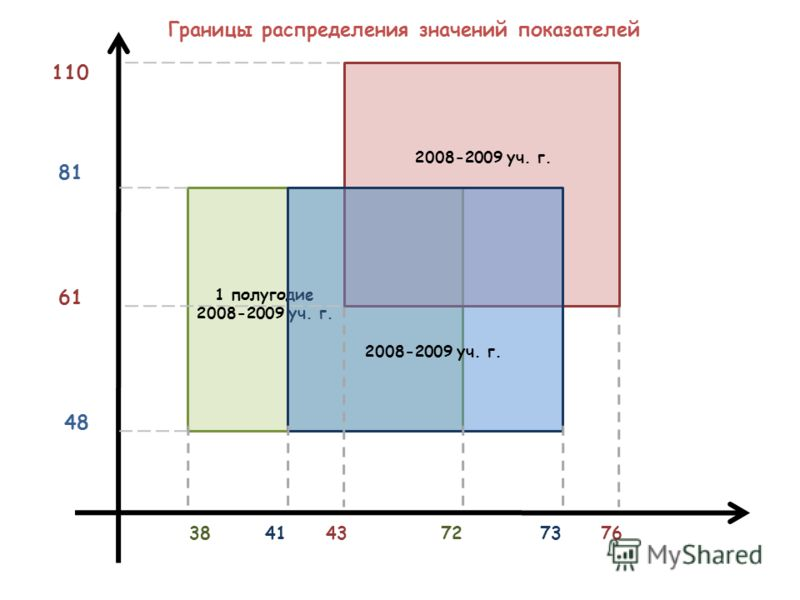 1 полугодие 2008-2009 уч. г. 38 41 43 72 73 76 110 48 61 81 Границы распределения значений показателей