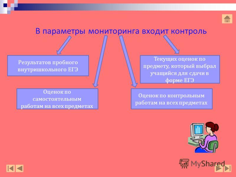 В параметры мониторинга входит контроль Оценок по самостоятельным работам на всех предметах Текущих оценок по предмету, который выбрал учащийся для сдачи в форме ЕГЭ Оценок по контрольным работам на всех предметах Результатов пробного внутришкольного