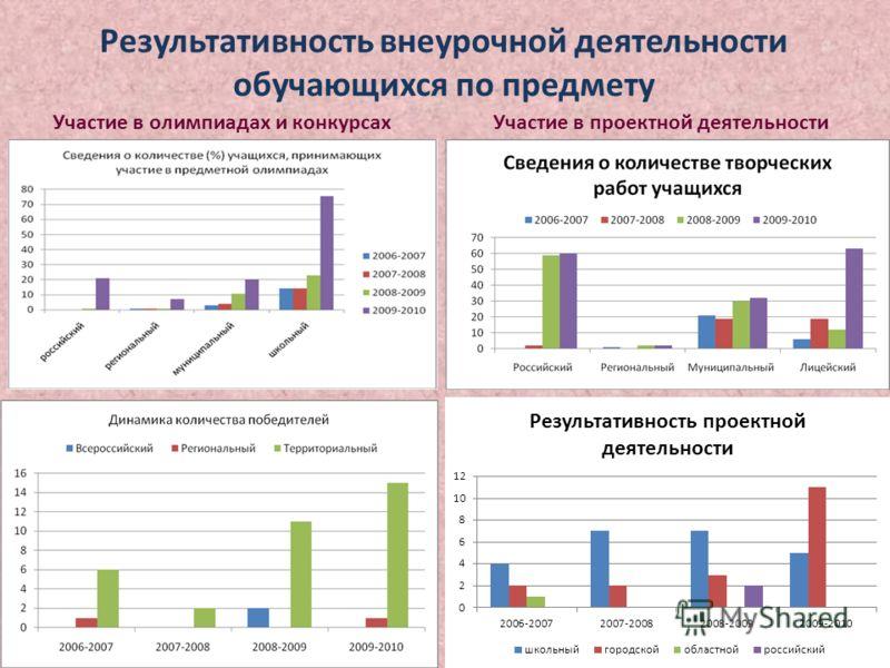 Результативность внеурочной деятельности обучающихся по предмету Участие в олимпиадах и конкурсахУчастие в проектной деятельности