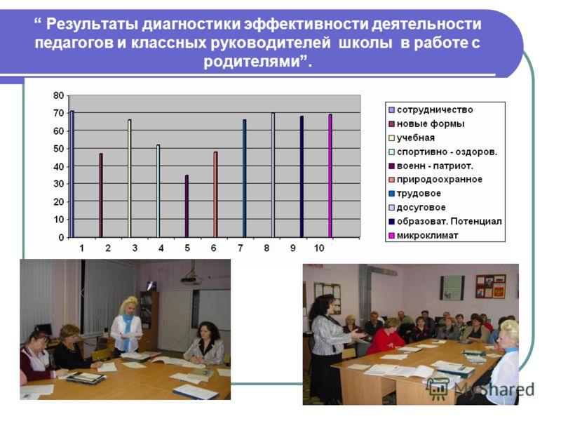 Результаты диагностики эффективности деятельности педагогов и классных руководителей школы в работе с родителями.