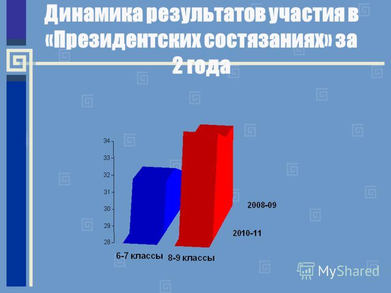 Динамика результатов участия в «Президентских состязаниях» за 2 года