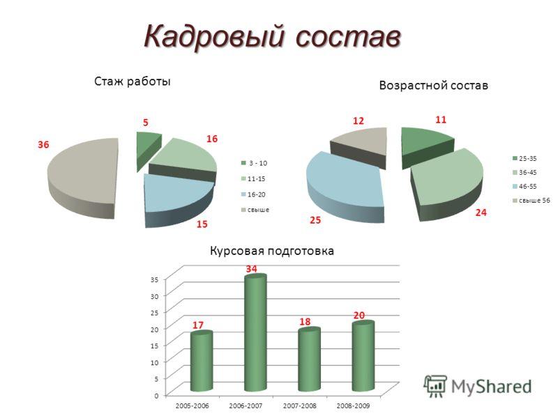 Кадровый состав Стаж работы Возрастной состав Курсовая подготовка