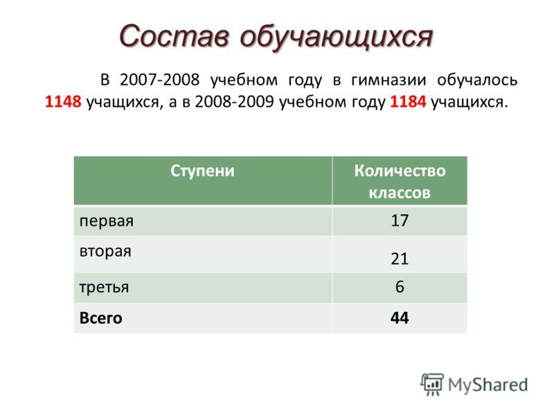Состав обучающихся В 2007-2008 учебном году в гимназии обучалось 1148 учащихся, а в 2008-2009 учебном году 1184 учащихся. СтупениКоличество классов первая17 вторая 21 третья6 Всего44