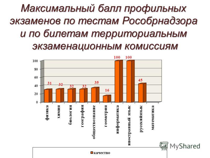Максимальный балл профильных экзаменов по тестам Рособрнадзора и по билетам территориальным экзаменационным комиссиям
