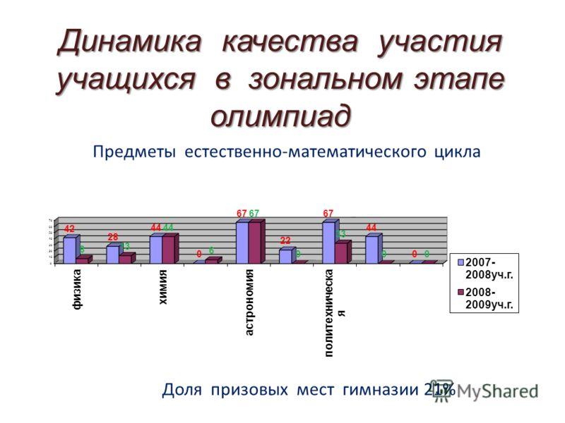 Динамика качества участия учащихся в зональном этапе олимпиад Предметы естественно-математического цикла Доля призовых мест гимназии 21%