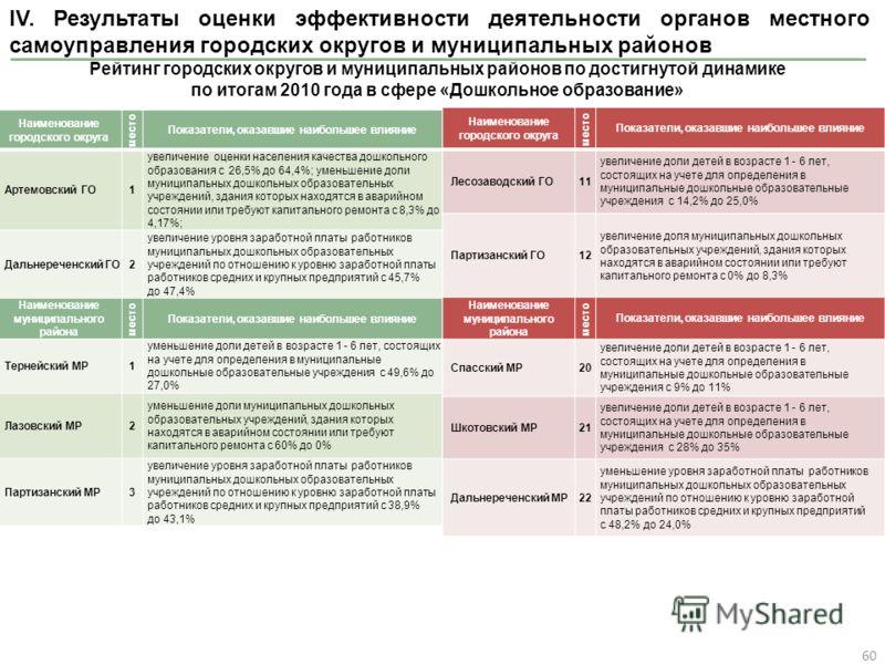 IV. Результаты оценки эффективности деятельности органов местного самоуправления городских округов и муниципальных районов 60 Рейтинг городских округов и муниципальных районов по достигнутой динамике по итогам 2010 года в сфере «Дошкольное образовани