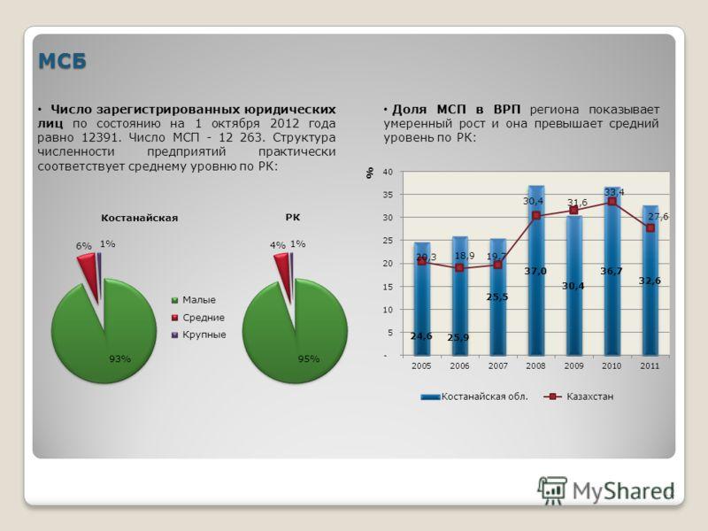 12 МСБ Число зарегистрированных юридических лиц по состоянию на 1 октября 2012 года равно 12391. Число МСП - 12 263. Структура численности предприятий практически соответствует среднему уровню по РК: Доля МСП в ВРП региона показывает умеренный рост и