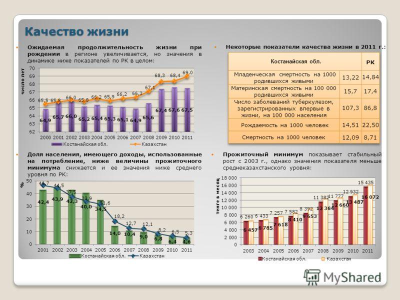 4 Качество жизни Прожиточный минимум показывает стабильный рост с 2003 г., однако значения показателя меньше среднеказахстанского уровня: Доля населения, имеющего доходы, использованные на потребление, ниже величины прожиточного минимума снижается и