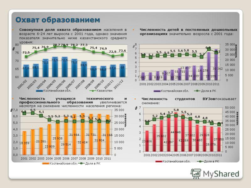 Совокупная доля охвата образованием населения в возрасте 6-24 лет выросла с 2001 года, однако значения показателя значительно ниже казахстанского среднего уровня: 5 Охват образованием Численность учащихся технического и профессионального образования