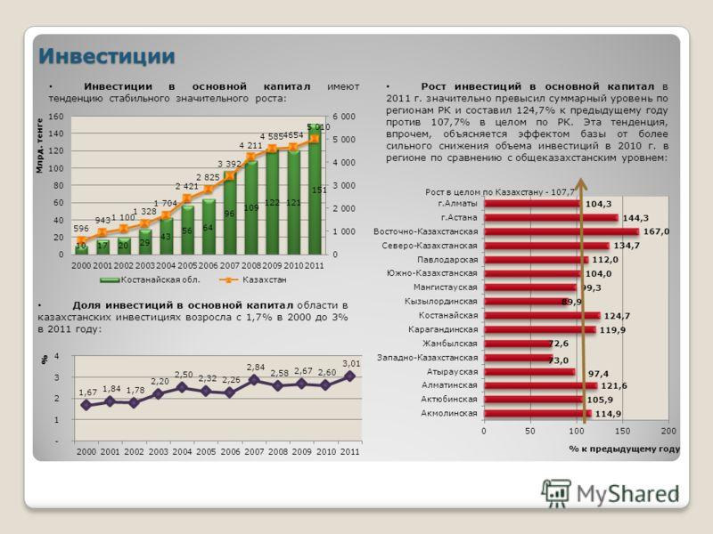 Инвестиции Инвестиции в основной капитал имеют тенденцию стабильного значительного роста: Рост инвестиций в основной капитал в 2011 г. значительно превысил суммарный уровень по регионам РК и составил 124,7% к предыдущему году против 107,7% в целом по