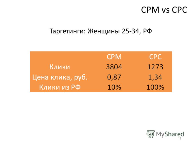 11 СPM vs CPC Таргетинги: Женщины 25-34, РФ