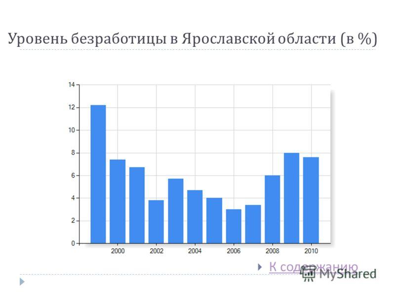 Уровень безработицы в Ярославской области ( в %) К содержанию К содержанию