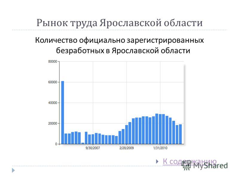 Рынок труда Ярославской области Количество официально зарегистрированных безработных в Ярославской области К содержанию К содержанию