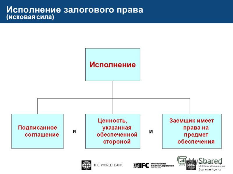 THE WORLD BANK World Bank Group Multilateral Investment Guarantee Agency Исполнение залогового права (исковая сила) Исполнение Подписанное соглашение и Ценность, указанная обеспеченной стороной и Заемщик имеет права на предмет обеспечения