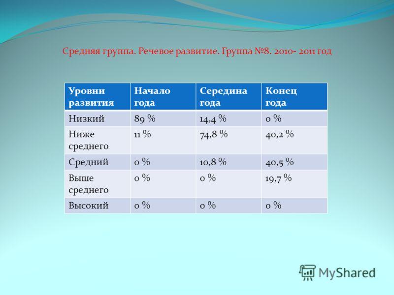 Средняя группа. Речевое развитие. Группа 8. 2010- 2011 год Уровни развития Начало года Середина года Конец года Низкий89 %14,4 %0 % Ниже среднего 11 %74,8 %40,2 % Средний0 %10,8 %40,5 % Выше среднего 0 % 19,7 % Высокий0 %
