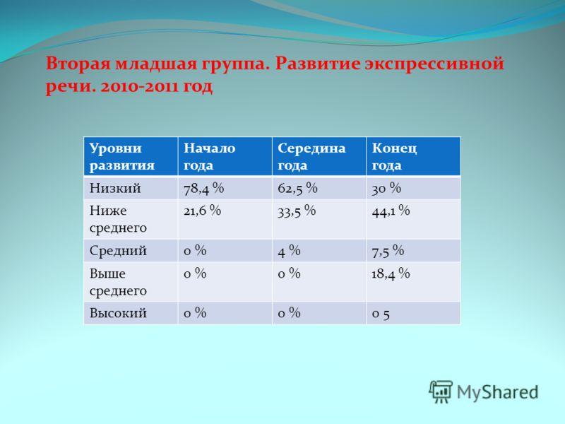 Вторая младшая группа. Развитие экспрессивной речи. 2010-2011 год Уровни развития Начало года Середина года Конец года Низкий78,4 %62,5 %30 % Ниже среднего 21,6 %33,5 %44,1 % Средний0 %4 %7,5 % Выше среднего 0 % 18,4 % Высокий0 % 0 5