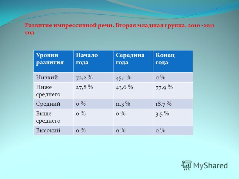 Развитие импрессивной речи. Вторая младшая группа. 2010 -2011 год Уровни развития Начало года Середина года Конец года Низкий72,2 %45,1 %0 % Ниже среднего 27,8 %43,6 %77,9 % Средний0 %11,3 %18,7 % Выше среднего 0 % 3,5 % Высокий0 %