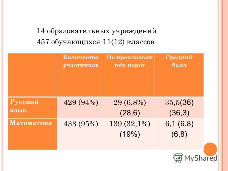 14 образовательных учреждений 457 обучающихся 11(12) классов Количество участников Не преодолели min порог Средний балл Русский язык 429 (94%) 29 (6,8%) (28,6) 35,5 (36) (36,3) Математика 433 (95%)139 (32,1%) (19%) 6,1 (6.8) (6,8)