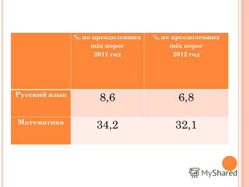 %, не преодолевших min порог 2011 год %, не преодолевших min порог 2012 год Русский язык 8,66,8 Математика 34,232,1