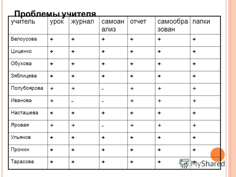 Проблемы учителя учительурокжурналсамоан ализ отчетсамообра зован папки Белоусова ++++++ Циценко ++++++ Обухова ++++++ Зяблицева ++++++ Полубоярова ++-+++ Иванова +--+++ Насташева ++++++ Яровая ++-+++ Ульянов ++++++ Пронин ++++++ Тарасова ++++++