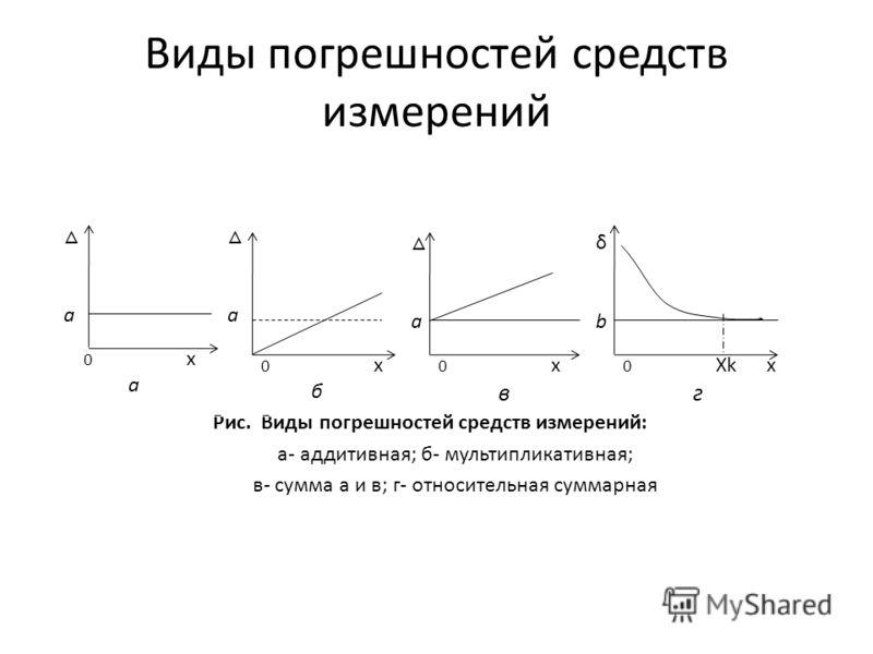 Виды погрешностей средств измерений Рис. Виды погрешностей средств измерений: а- аддитивная; б- мультипликативная; в- сумма a и в; г- относительная суммарная 0 x а a a a 0 x б δb δb 0 Xk x г 0 x в