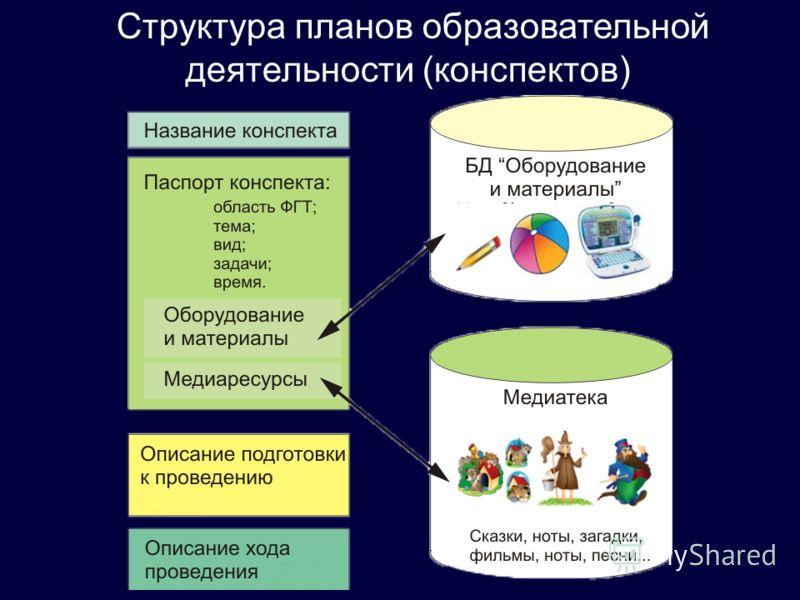 Структура планов образовательной деятельности (конспектов)