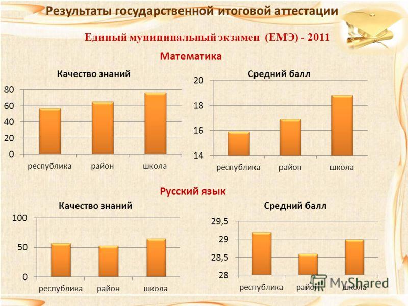 Единый муниципальный экзамен (ЕМЭ) - 2011 Результаты государственной итоговой аттестации Русский язык Математика