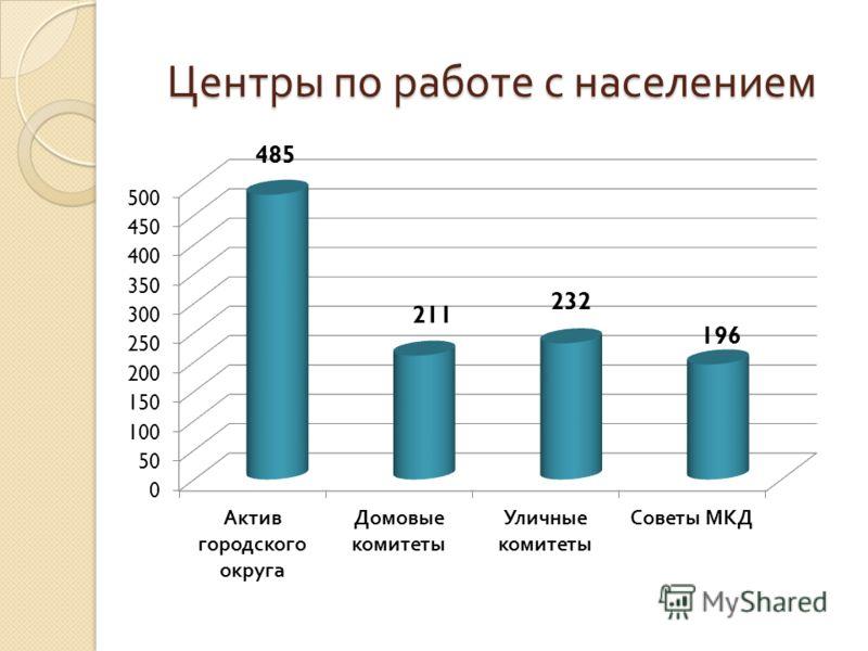 Центры по работе с населением
