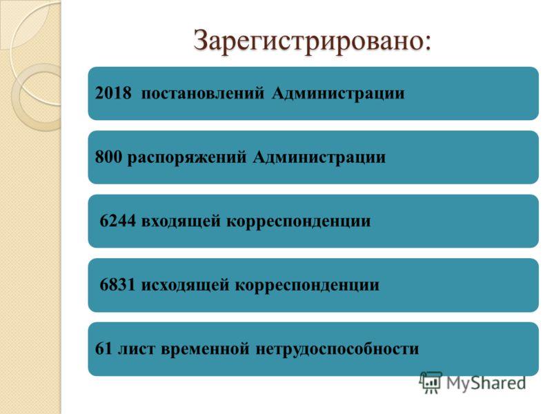 Зарегистрировано: 2018 постановлений Администрации800 распоряжений Администрации 6244 входящей корреспонденции 6831 исходящей корреспонденции61 лист временной нетрудоспособности