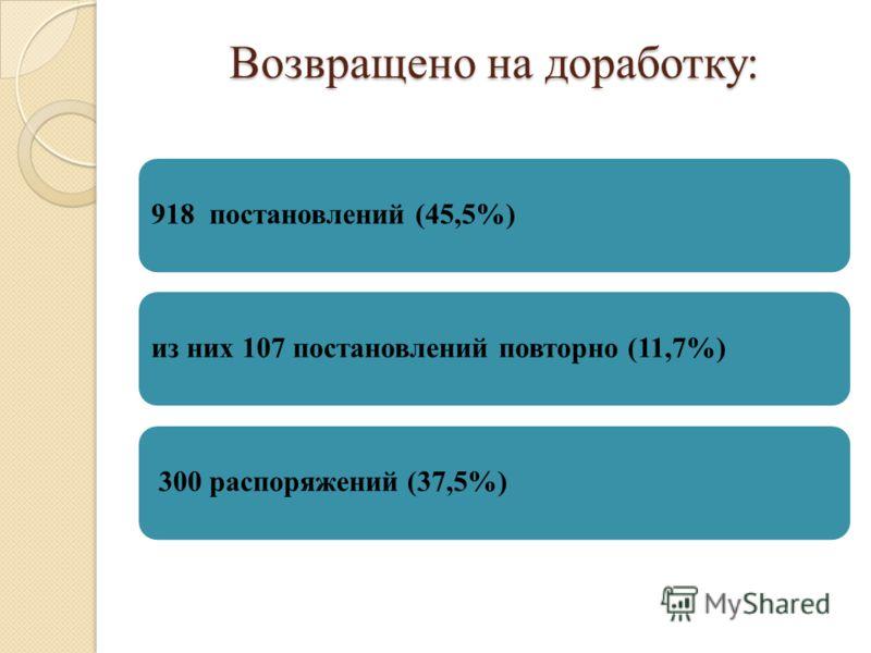 Возвращено на доработку: 918 постановлений (45,5%)из них 107 постановлений повторно (11,7%) 300 распоряжений (37,5%)