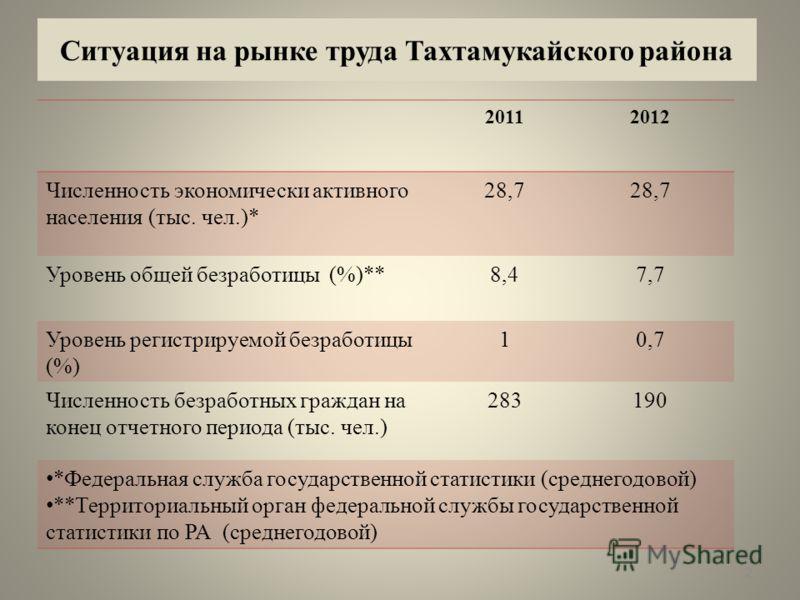 Ситуация на рынке труда Тахтамукайского района 20112012 Численность экономически активного населения (тыс. чел.)* 28,7 Уровень общей безработицы (%)**8,47,7 Уровень регистрируемой безработицы (%) 10,7 Численность безработных граждан на конец отчетног