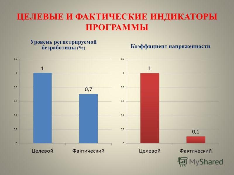 ЦЕЛЕВЫЕ И ФАКТИЧЕСКИЕ ИНДИКАТОРЫ ПРОГРАММЫ Уровень регистрируемой безработицы (%) Коэффициент напряженности 23