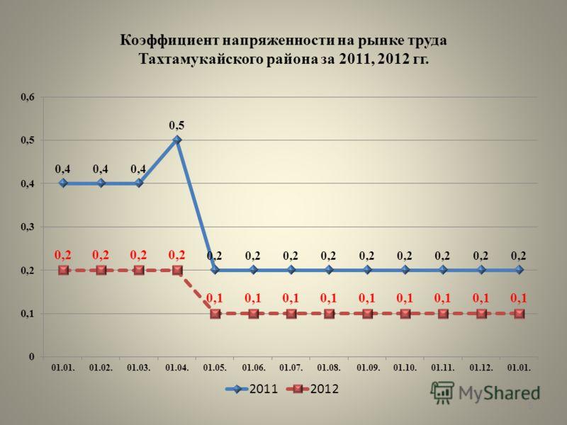 Коэффициент напряженности на рынке труда Тахтамукайского района за 2011, 2012 гг. 5