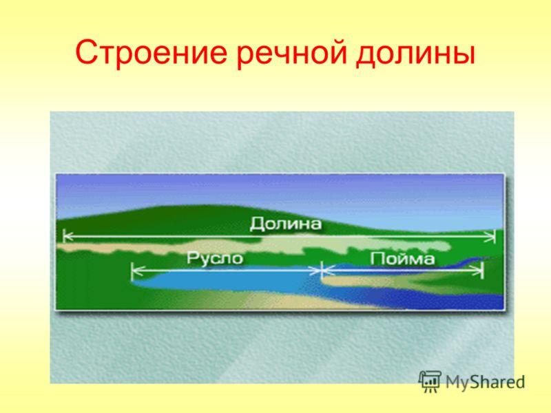 Приток(и) Речная долина Устье Русло Пойма Исток