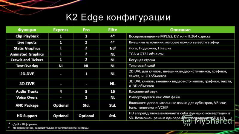 K2 Edge конфигурации ФункцияExpressProEliteОписание Clip Playback114* Воспроизведение MPEG2, DV, или H.264 с диска Live Inputs124* Внешние источники, которые можно вывести в эфир Static Graphics12NL # Лого, Подложка, Плашка Animated Graphics12NL TGA