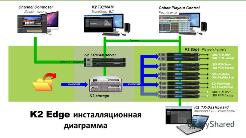 K2 TX/Dashboard технический контроль K2 Edge Playout channels K2 TX/MAM server K2 storage Cobalt Playout Control Расписания K2 TX//MAM Менеджер БД Channel Composer Дизайн канала SDI PGM Main SDI PGM Backup SDI PGM Main SDI PGM Backup SDI PGM Main SDI