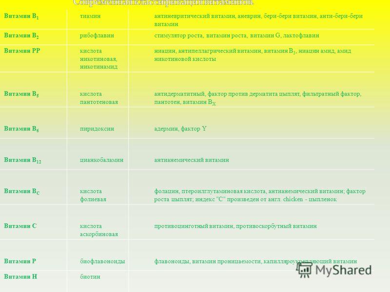 Витамин В 1 тиаминантиневритический витамин, аневрин, бери-бери витамин, анти-бери-бери витамин Витамин В 2 рибофлавинстимулятор роста, витамин роста, витамин G, лактофлавин Витамин РРкислота никотиновая, никотинамид ниацин, антипеллагрический витами