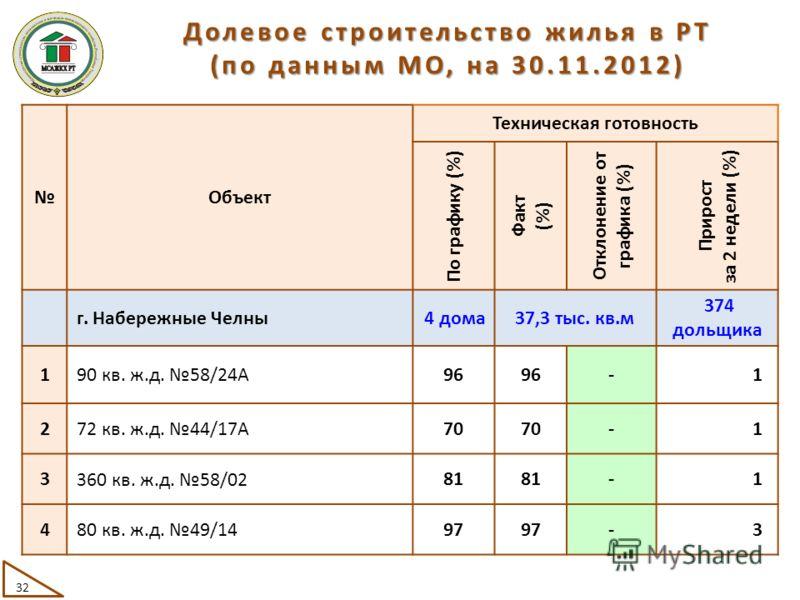 Объект Техническая готовность По графику (%) Факт (%) Отклонение от графика (%) Прирост за 2 недели (%) г. Набережные Челны 4 дома37,3 тыс. кв.м 374 дольщика 1 90 кв. ж.д. 58/24А 96 -1 2 72 кв. ж.д. 44/17А 70 -1 3 360 кв. ж.д. 58/02 81 -1 4 80 кв. ж.